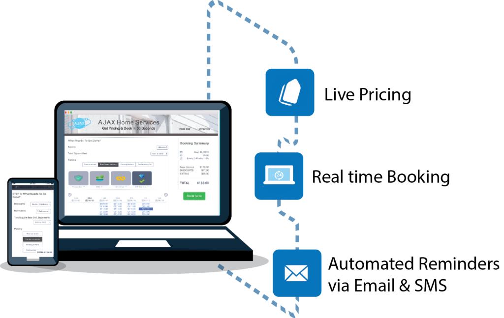 Illustration showing Live Pricing, Real time booking, Automated reminders via Email & SMS